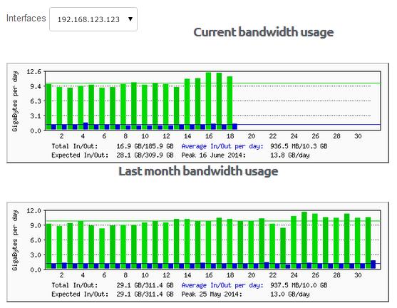 Check-Bandwidth